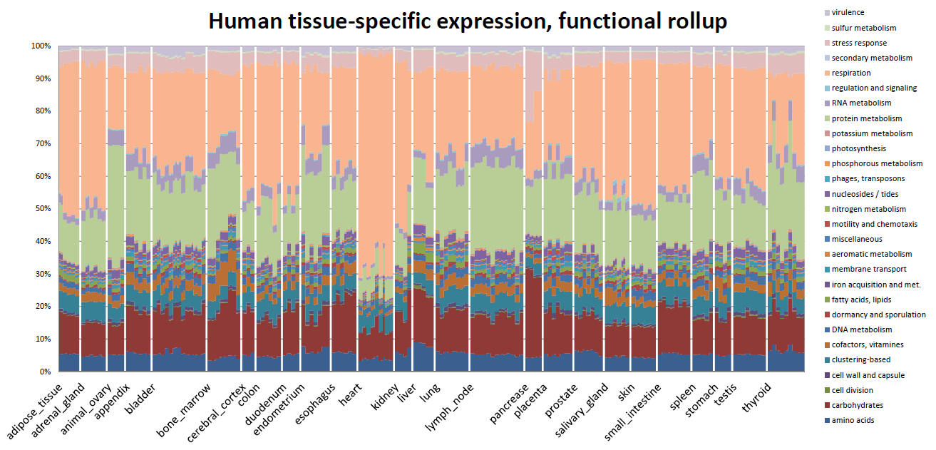 Plot showing discrimination among human tissue types by functional classification of transcriptome data.